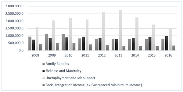 Social Security expenditure on social benefits (in thousands of euros) 2008-2016