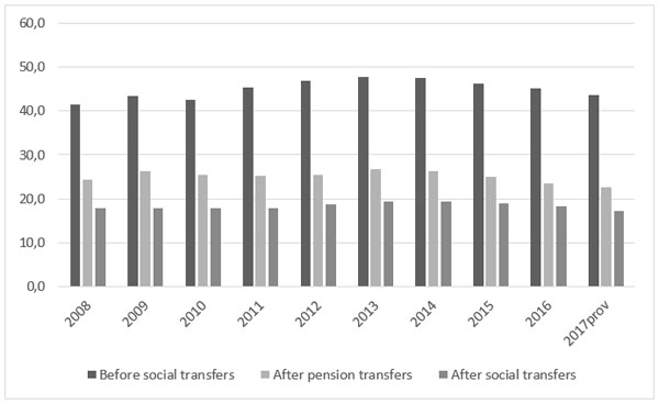 At-risk-of-poverty rate: before and after social transfers 2004-2017 (%)